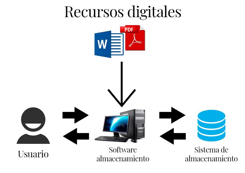 Políticas de Preservación Digital